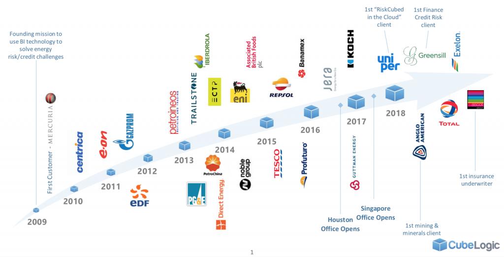 CubeLogic timeline